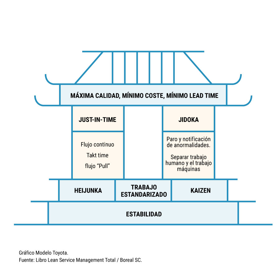Lean-Service-Grafico-1